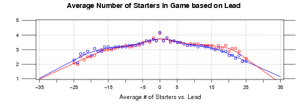 Starters in Game versus Lead