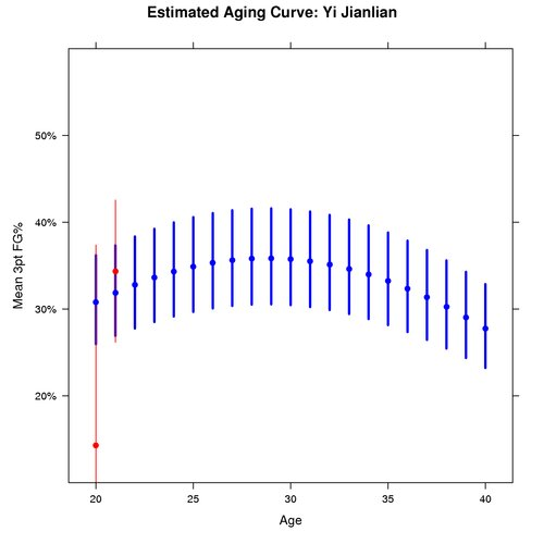 Estimated Aging Curve for Yi Jianlian