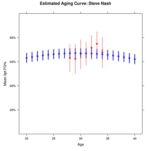 Estimated Aging Curve for Steve Nash