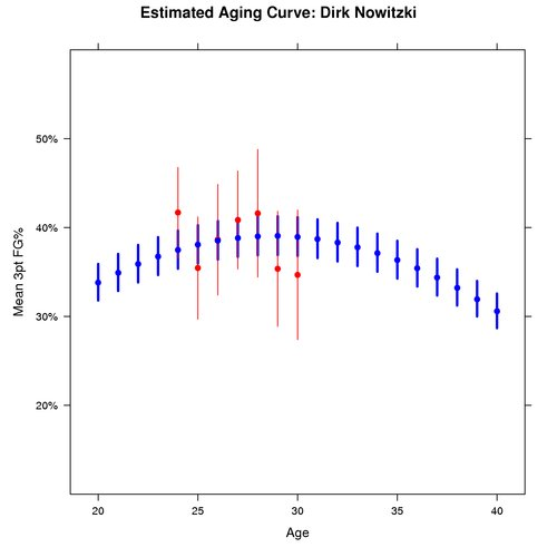 Estimated Aging Curve for Dirk Nowitzki