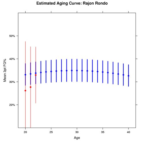Estimated Aging Curve for Rajon Rondo