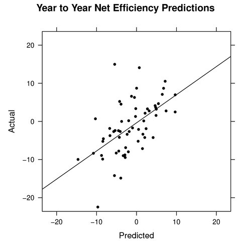 Year to Year Net Efficiency Predictions