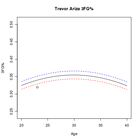 Trevor Ariza: Estimated Usage% and Aging Curve