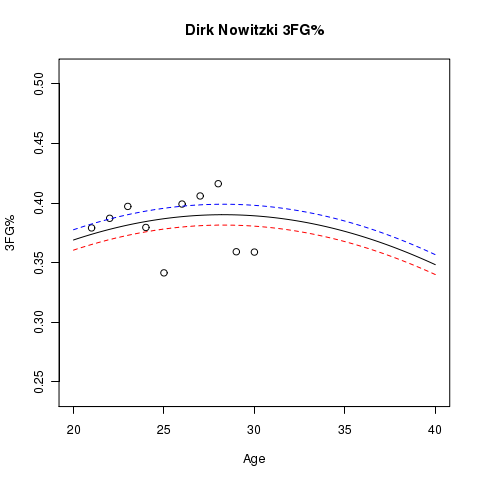 Dirk Nowitzki: Estimated Usage% and Aging Curve
