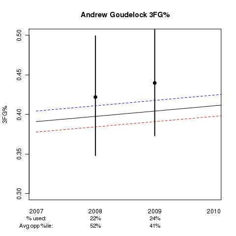 Andrew Goudelock: Estimated 3FG% Ability in College