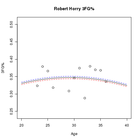 Robert Horry: Estimated Usage% and Aging Curve