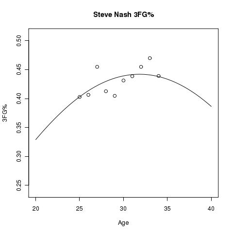 Steve Nash Estimated 3FG% Aging Curve