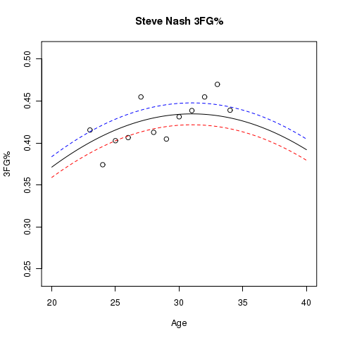 Steve Nash: Estimated Usage% and Aging Curve