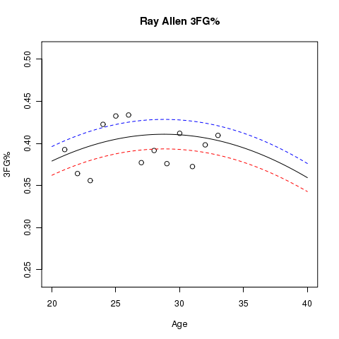 Ray Allen: Estimated Usage% and Aging Curve