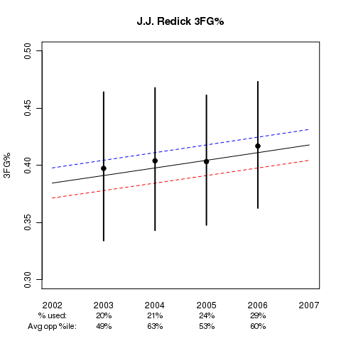 J.J. Redick: Estimated 3FG% Ability in College