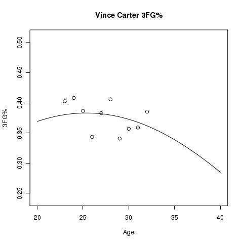 Vince Carter Estimated 3FG% Aging Curve